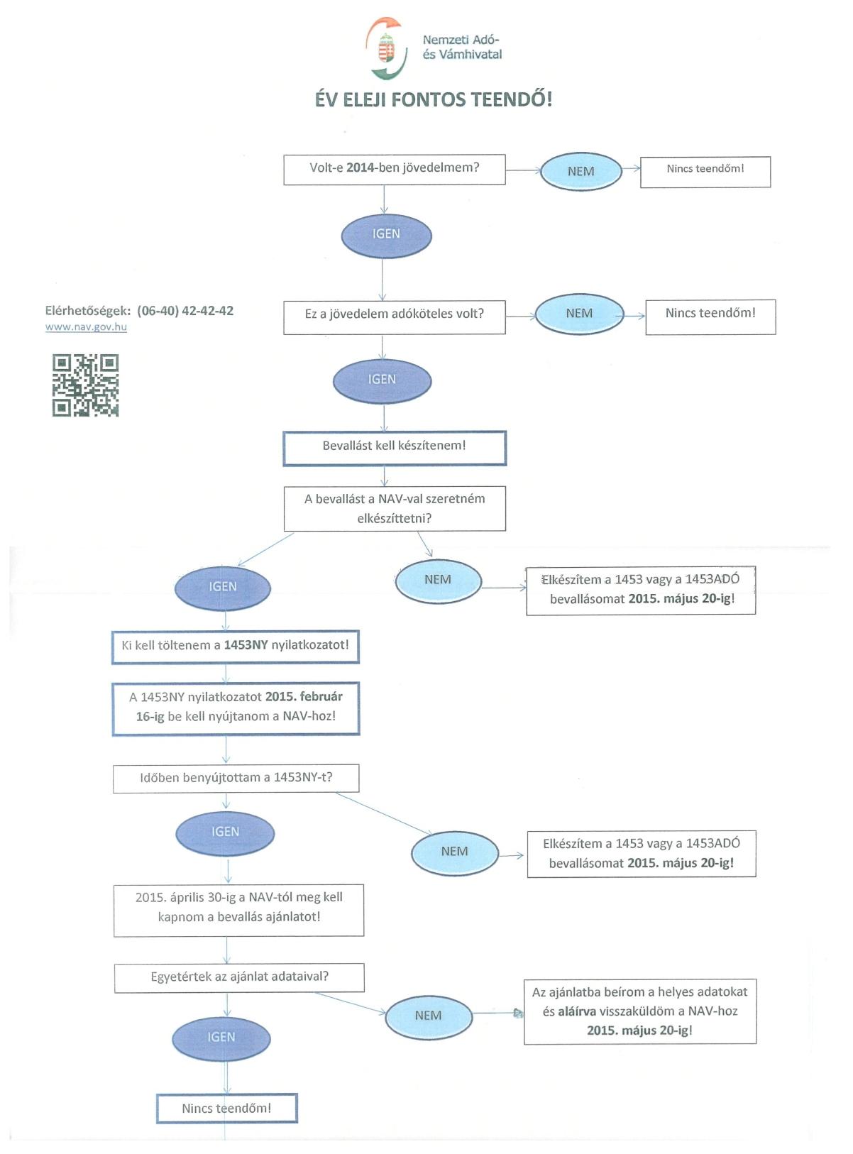 Hogyan nyújtsam be az adóbevallásomat? Folyamatábra a NAV-tól